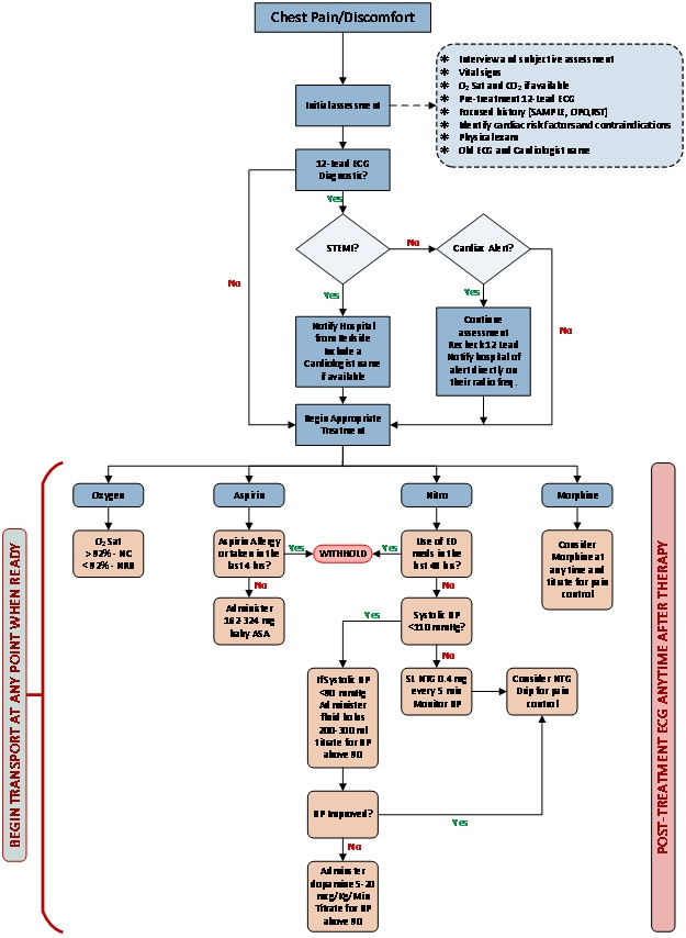 Chest Pain Flowchart 2013-06.jpg